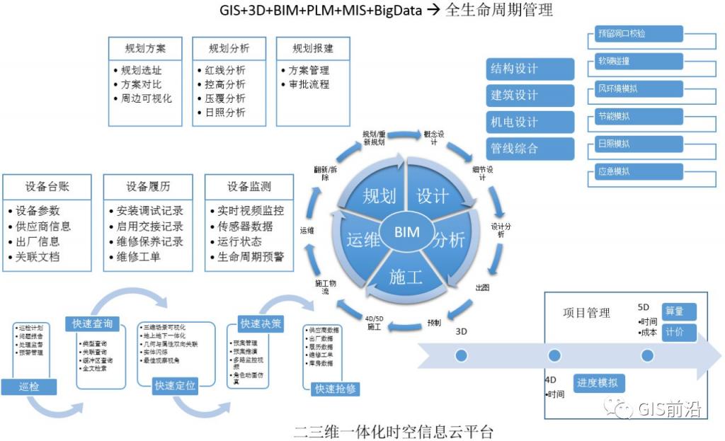 【GIS+BIM】智慧城市建设中的融合应用-BIMBANK